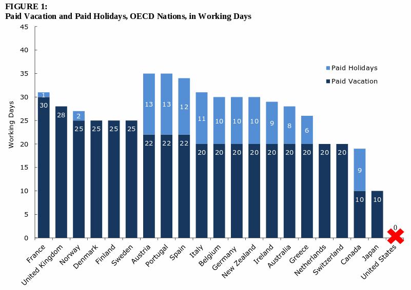 Сколько недель длится отпуск в сша